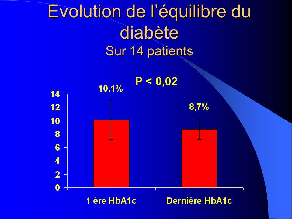 Evolution de l'équilibre du diabète Sur 14 patients