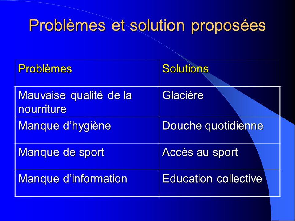 Problèmes et solution proposées