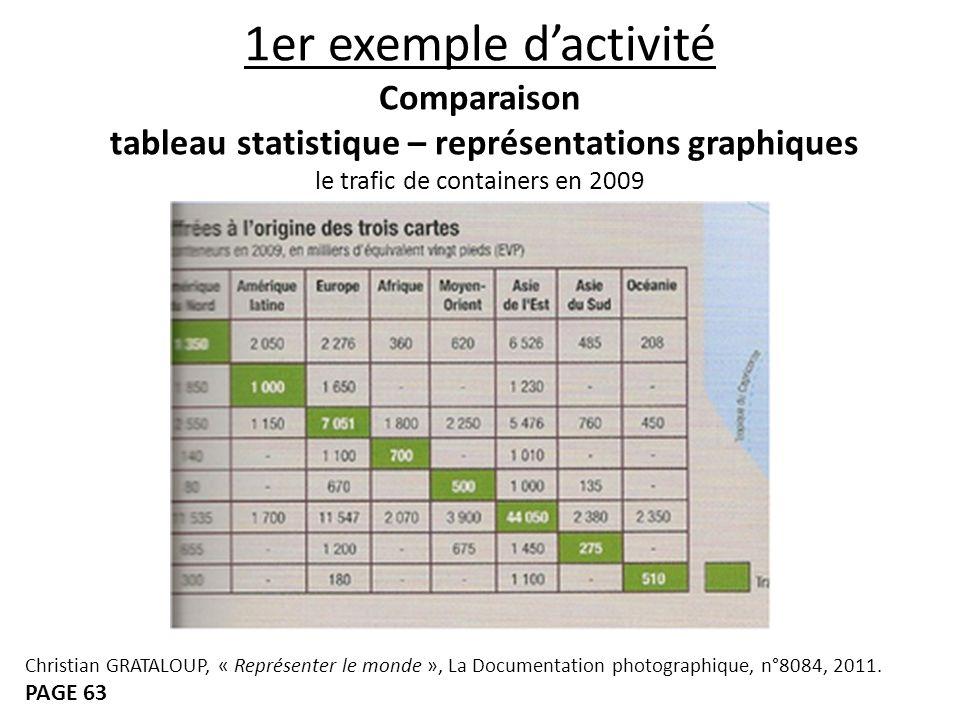 1er exemple d'activité Comparaison tableau statistique – représentations graphiques le trafic de containers en 2009