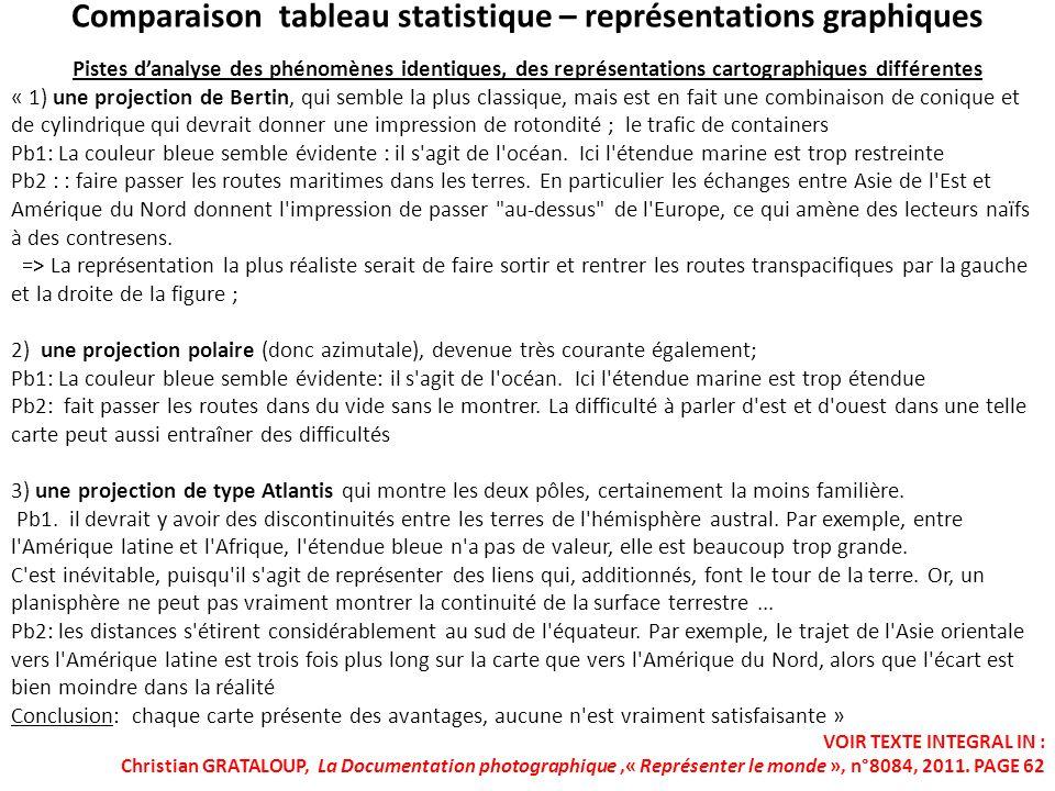 Comparaison tableau statistique – représentations graphiques
