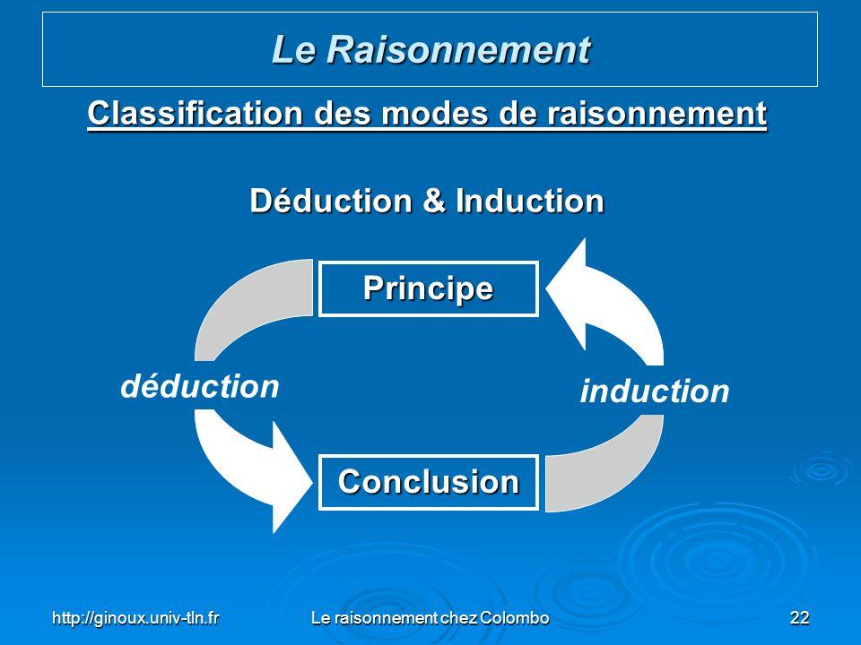 Classification des modes de raisonnement Déduction & Induction