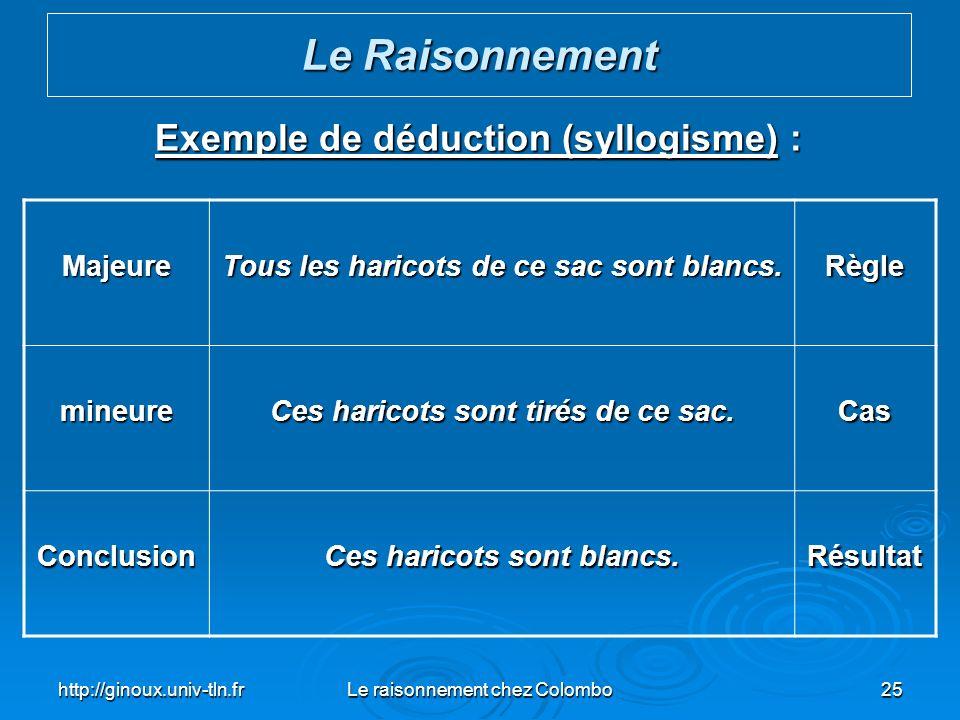 Le Raisonnement Exemple de déduction (syllogisme) : Majeure