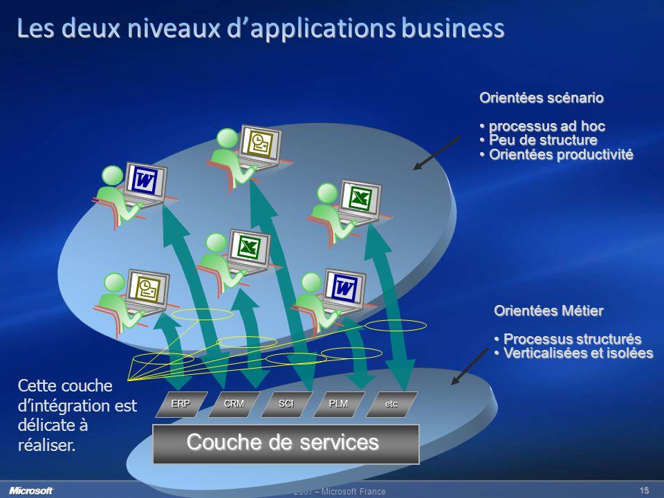 Les deux niveaux d'applications business