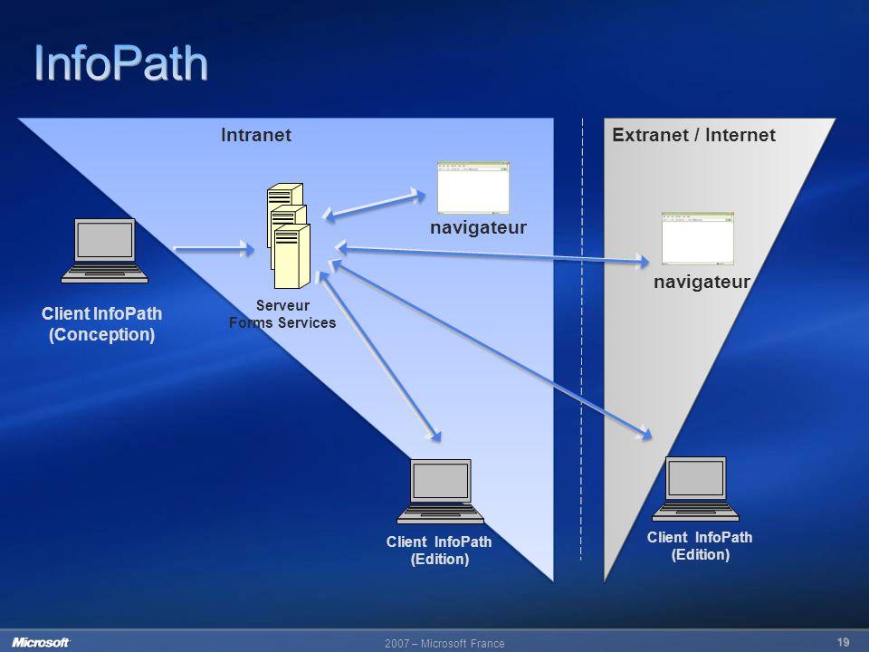 InfoPath Intranet Extranet / Internet navigateur navigateur