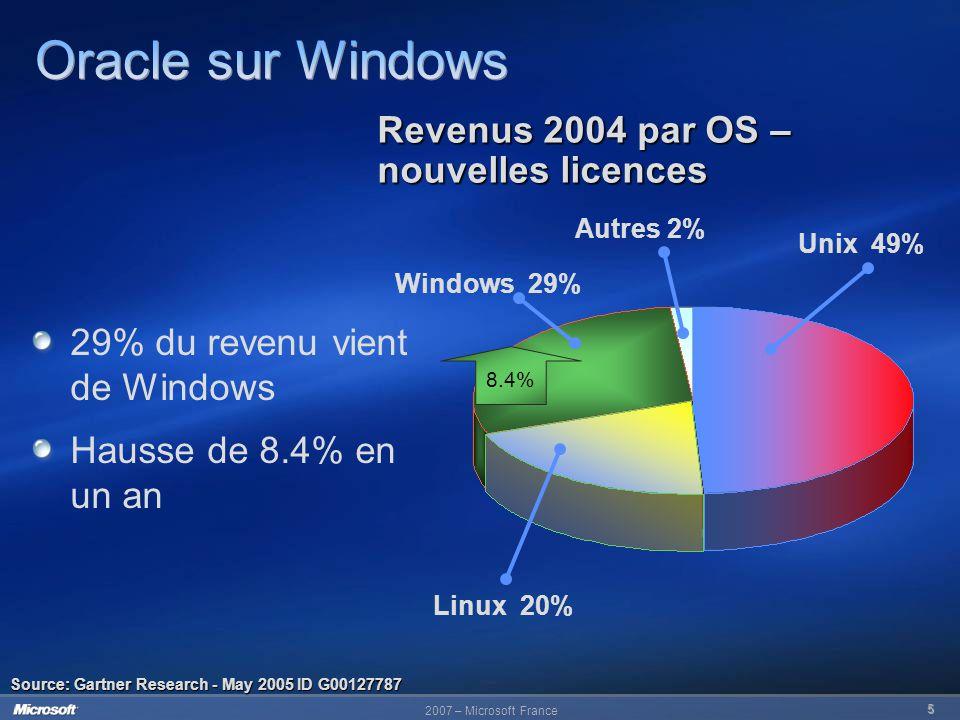 Oracle sur Windows Revenus 2004 par OS – nouvelles licences