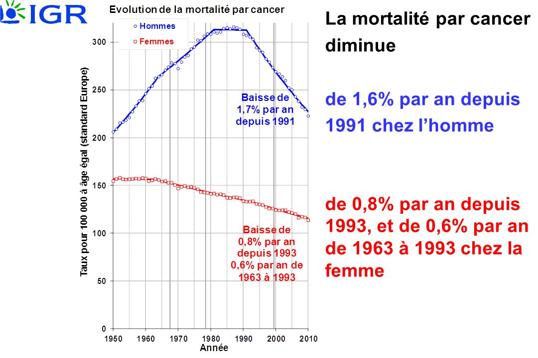 La mortalité par cancer diminue