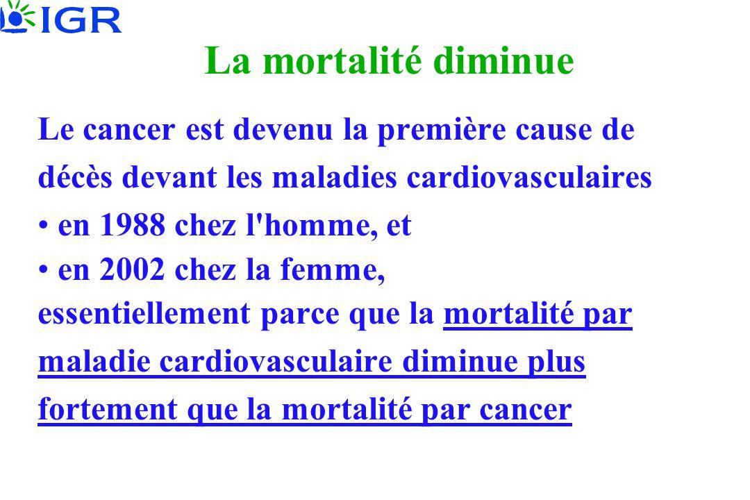 La mortalité diminue Le cancer est devenu la première cause de décès devant les maladies cardiovasculaires.