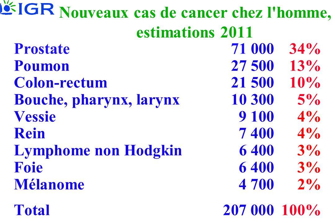 Nouveaux cas de cancer chez l homme, estimations 2011