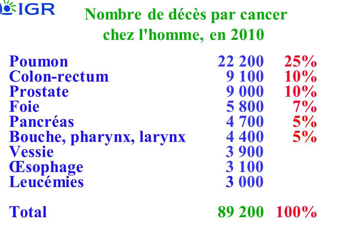 Nombre de décès par cancer chez l homme, en 2010