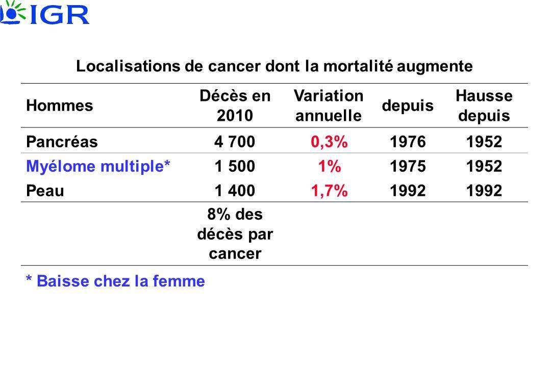 Localisations de cancer dont la mortalité augmente