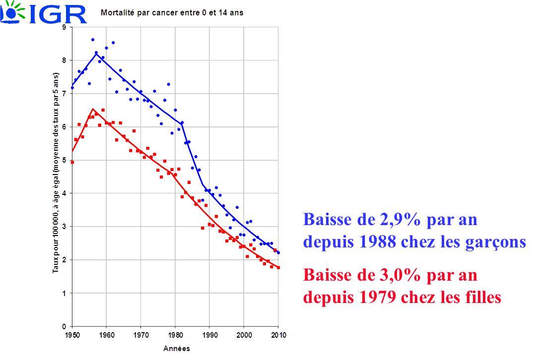 Baisse de 2,9% par an depuis 1988 chez les garçons