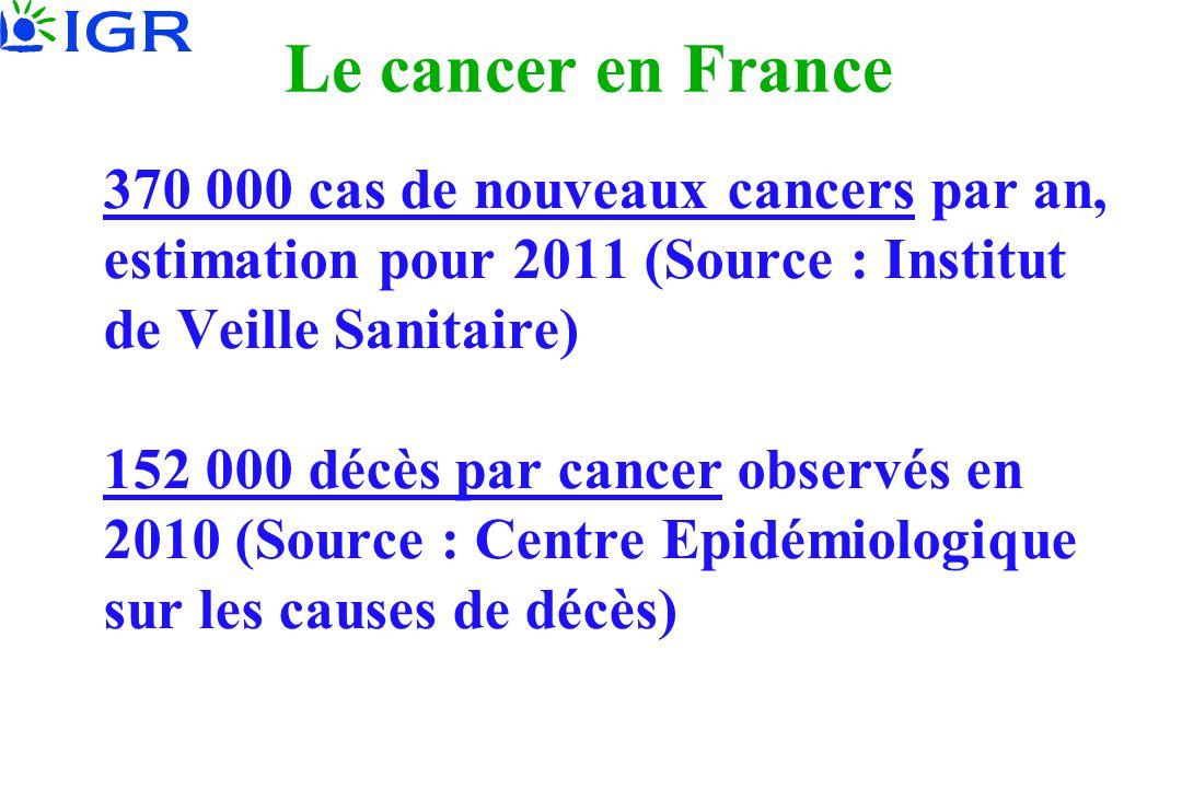 Le cancer en France 370 000 cas de nouveaux cancers par an, estimation pour 2011 (Source : Institut de Veille Sanitaire)