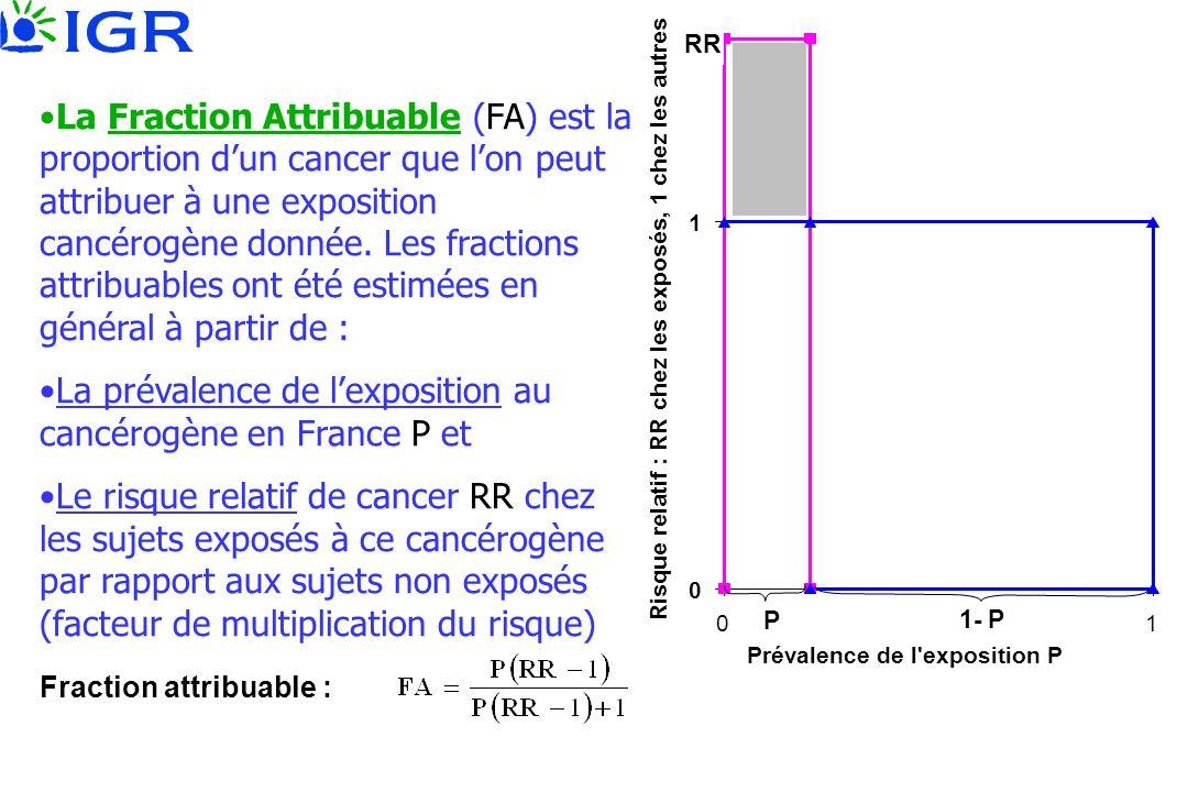 La prévalence de l'exposition au cancérogène en France P et
