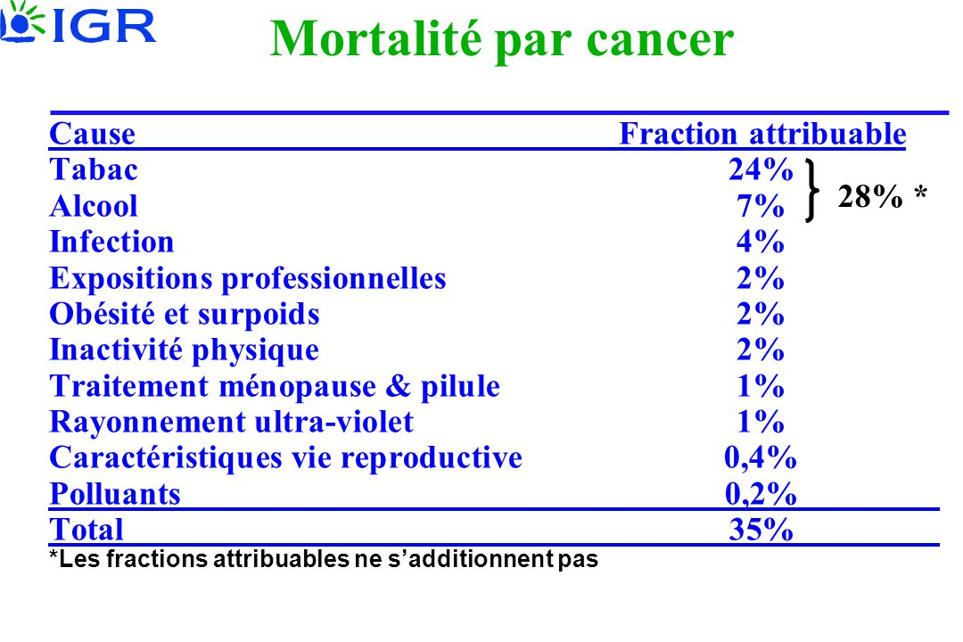 Mortalité par cancer Cause Fraction attribuable Tabac 24% Alcool 7%