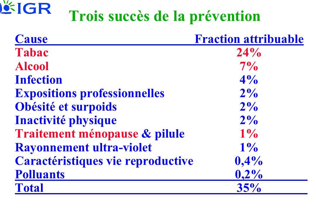 Trois succès de la prévention