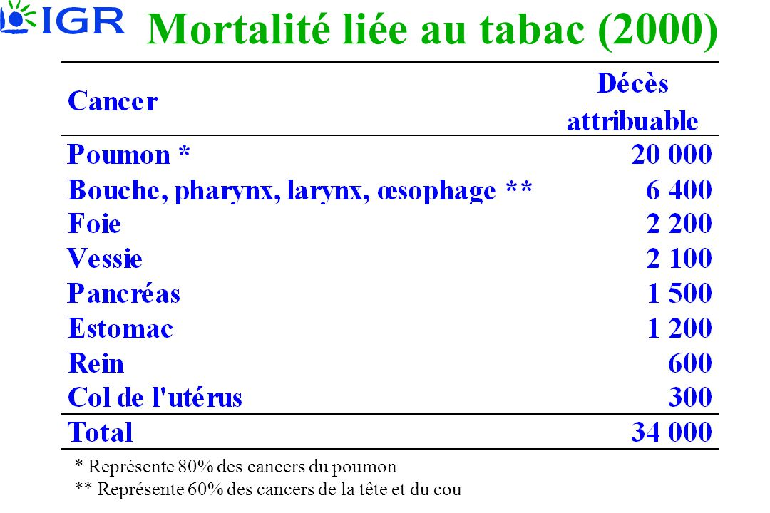 Mortalité liée au tabac (2000)