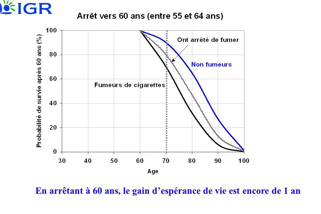 En arrêtant à 60 ans, le gain d'espérance de vie est encore de 1 an