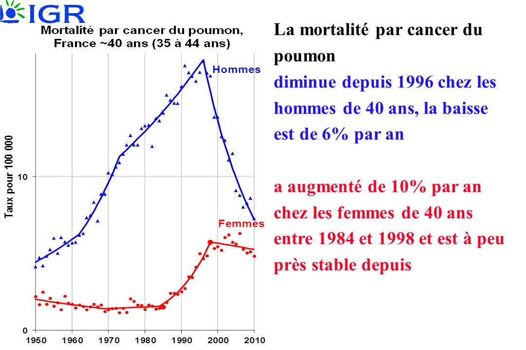 La mortalité par cancer du poumon