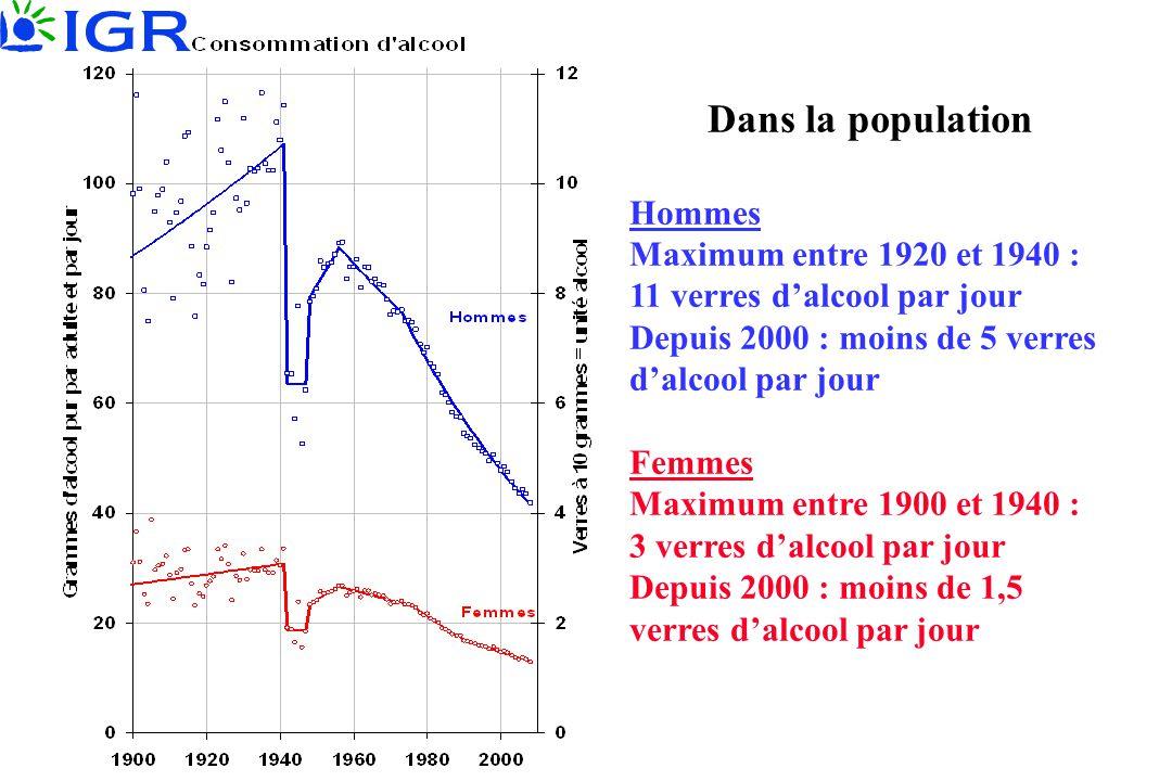 Dans la population Hommes Maximum entre 1920 et 1940 :