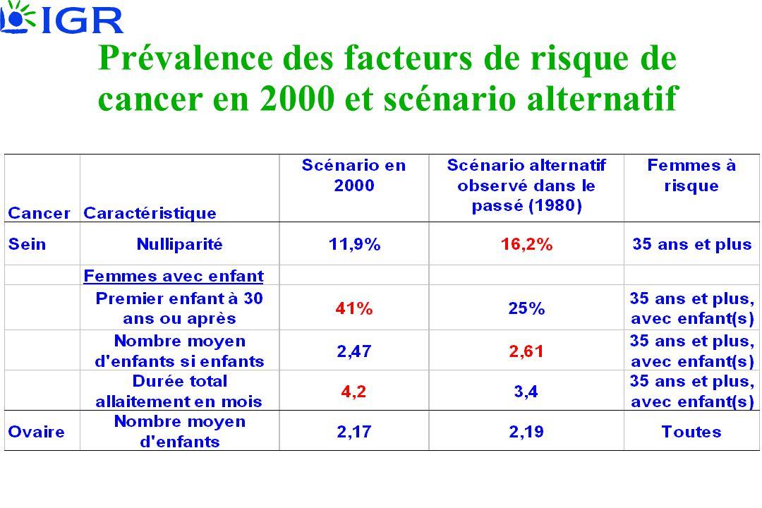 Prévalence des facteurs de risque de cancer en 2000 et scénario alternatif
