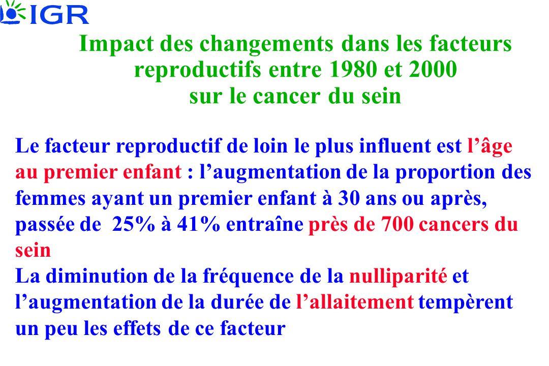 Impact des changements dans les facteurs reproductifs entre 1980 et 2000 sur le cancer du sein