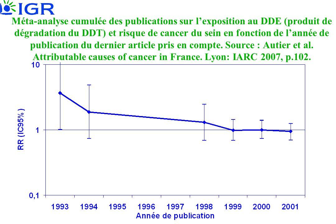 Méta-analyse cumulée des publications sur l'exposition au DDE (produit de dégradation du DDT) et risque de cancer du sein en fonction de l'année de publication du dernier article pris en compte.