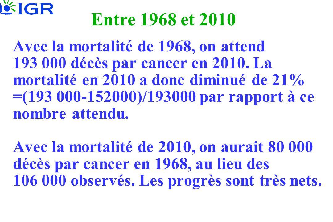 Entre 1968 et 2010