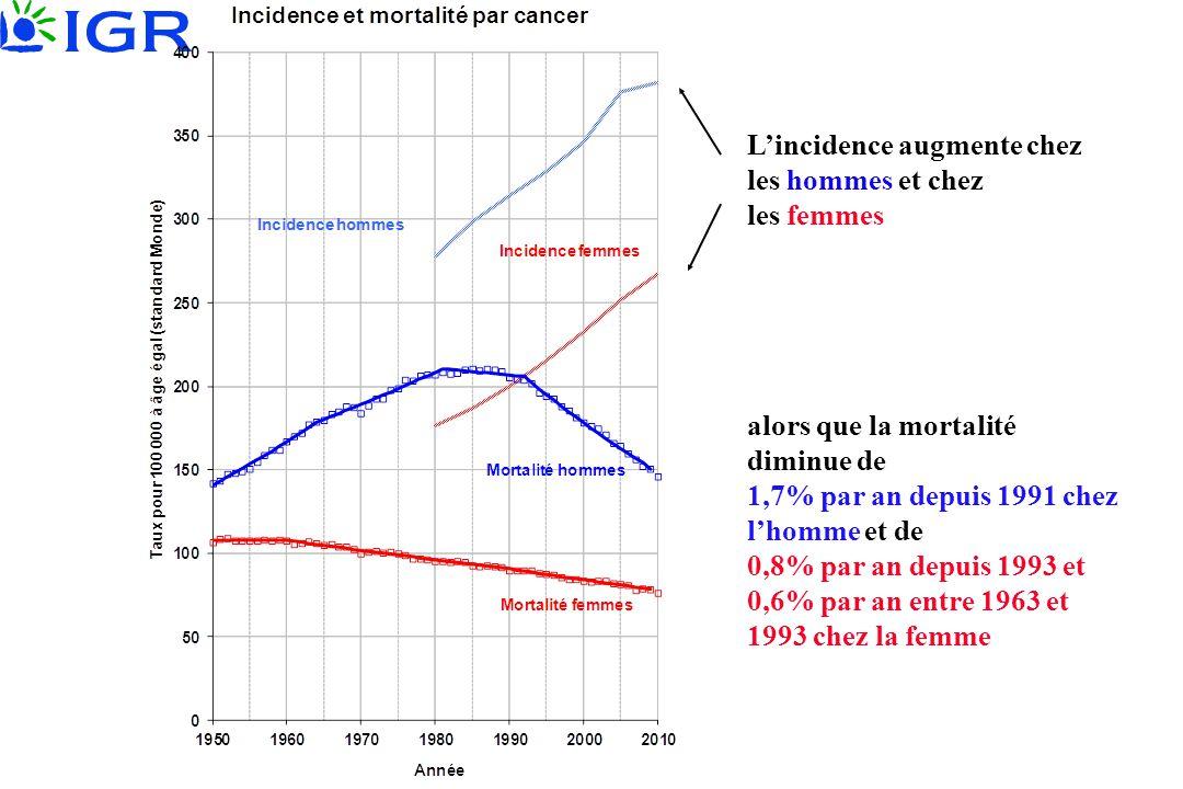 L'incidence augmente chez les hommes et chez les femmes