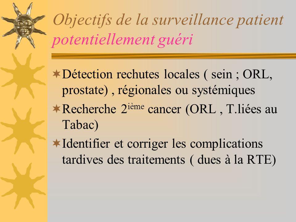 Objectifs de la surveillance patient potentiellement guéri