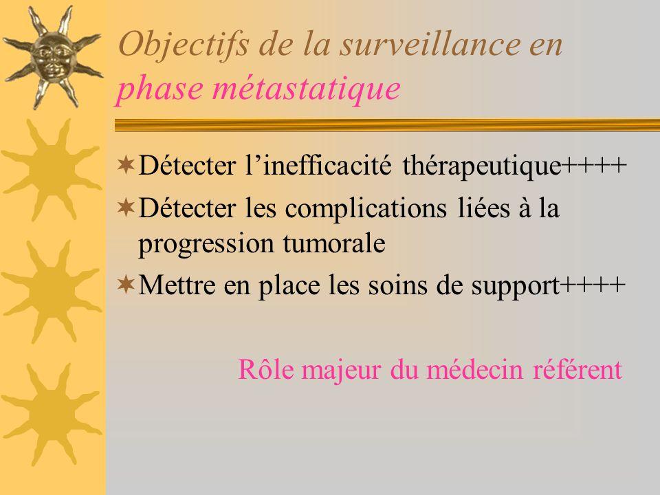 Objectifs de la surveillance en phase métastatique