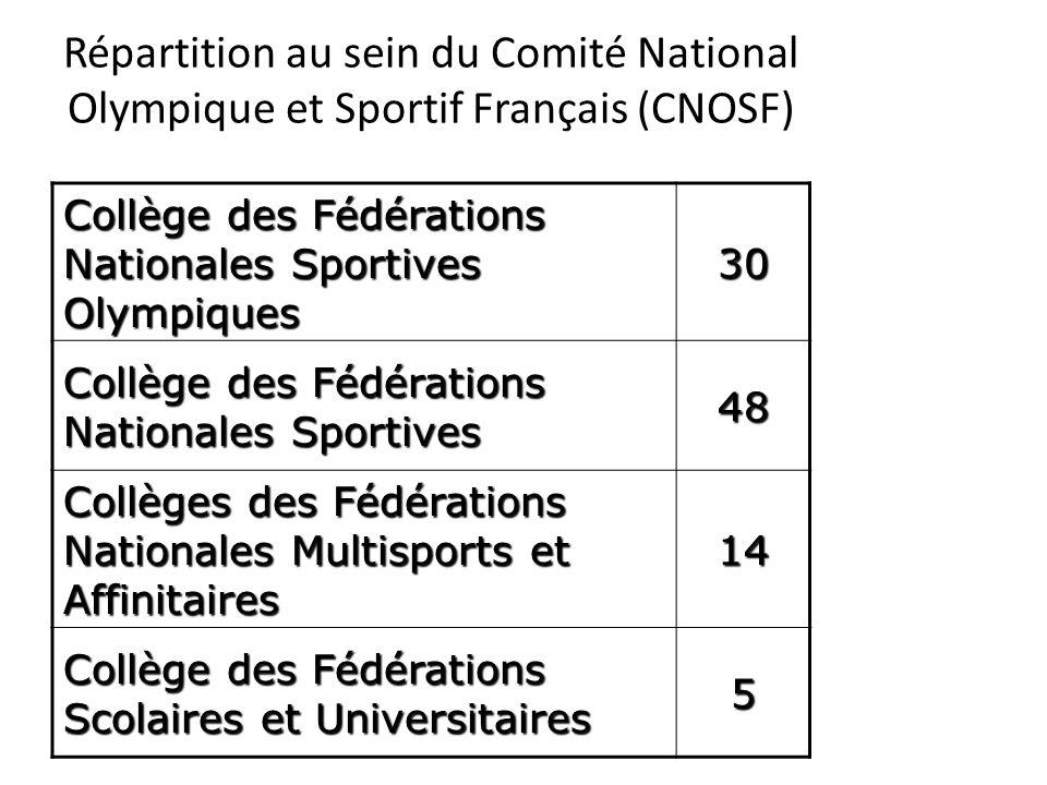 Répartition au sein du Comité National Olympique et Sportif Français (CNOSF)