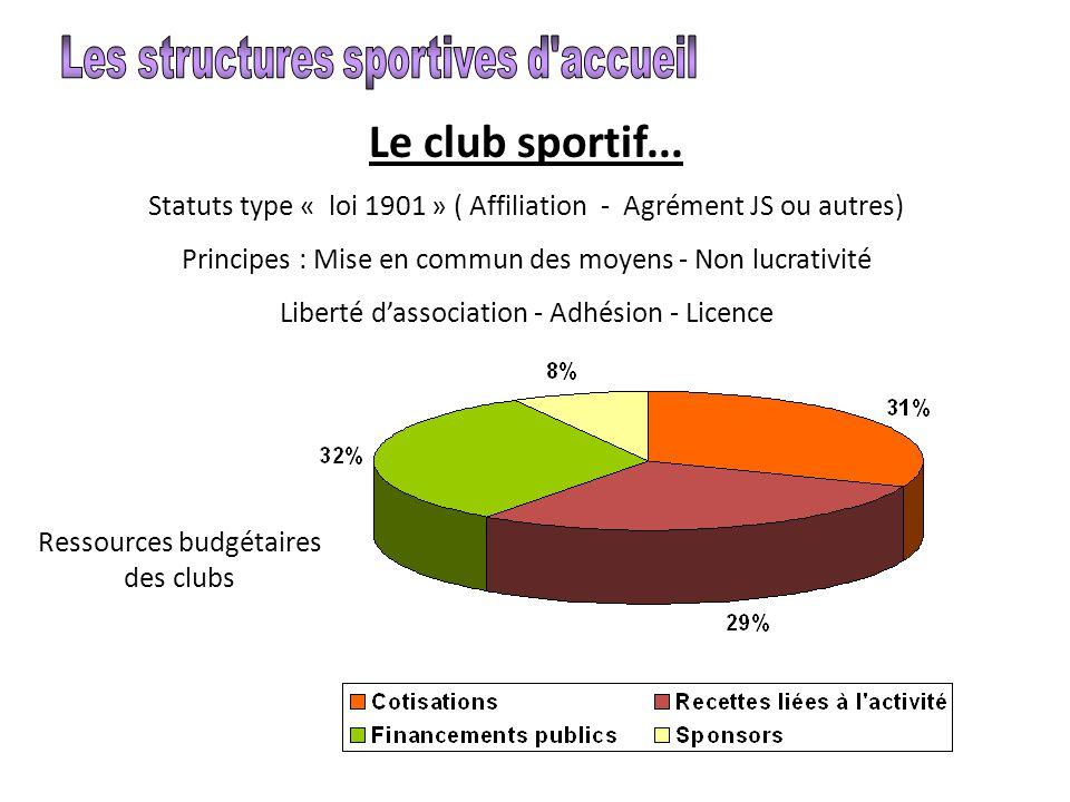 Le club sportif... Les structures sportives d accueil