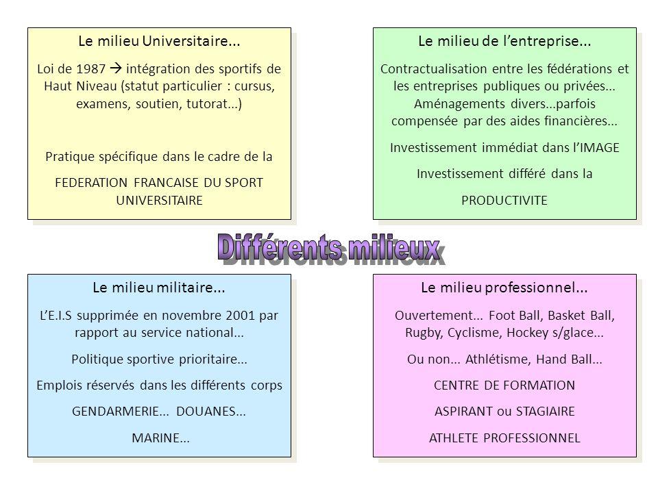 Différents milieux Le milieu Universitaire...