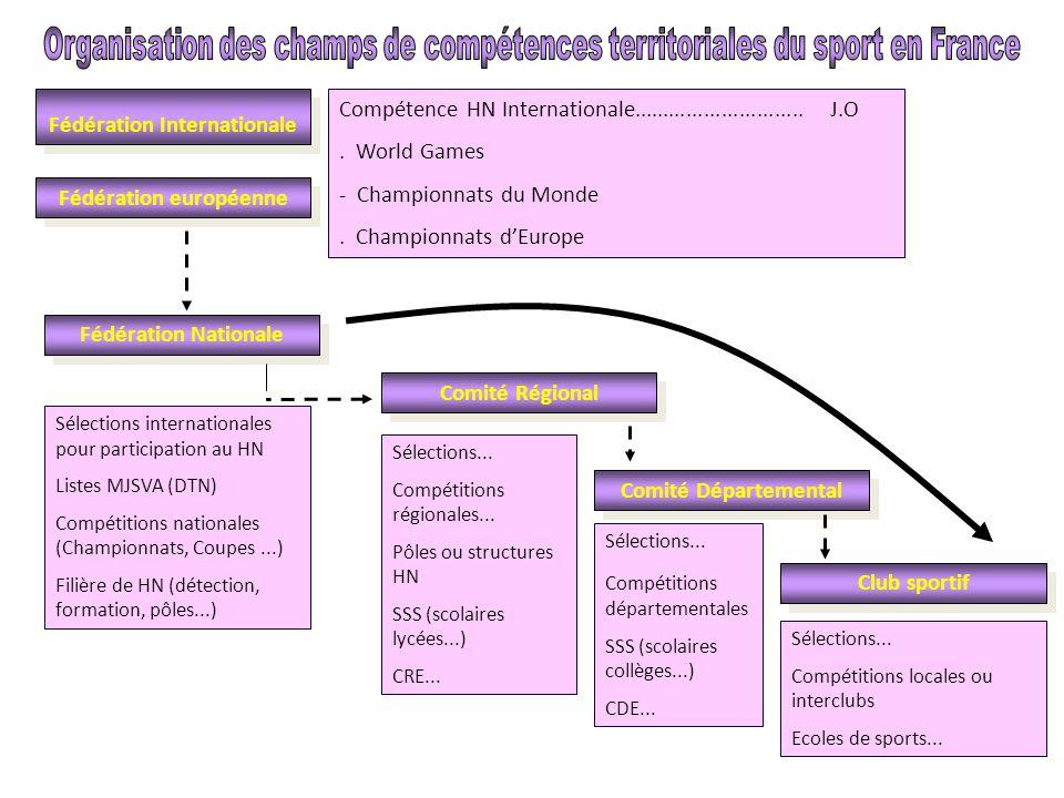Fédération Internationale Fédération européenne