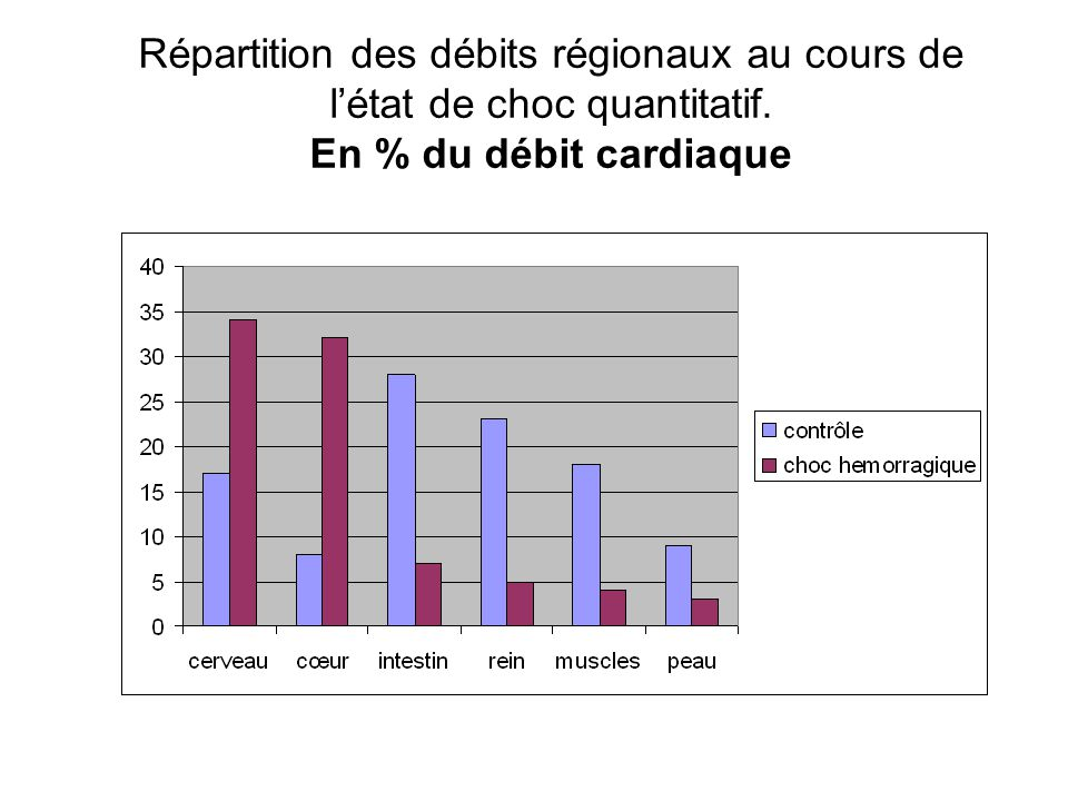 Répartition des débits régionaux au cours de l'état de choc quantitatif.