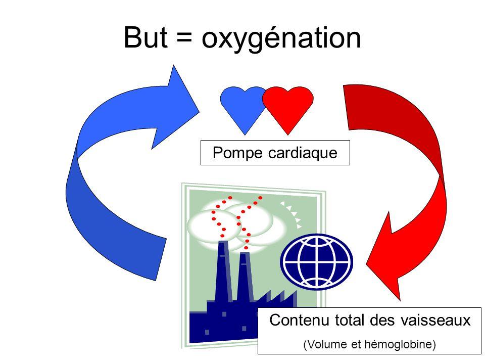But = oxygénation Pompe cardiaque Contenu total des vaisseaux