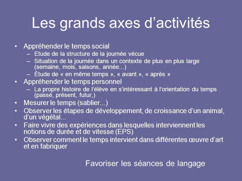 Les grands axes d'activités