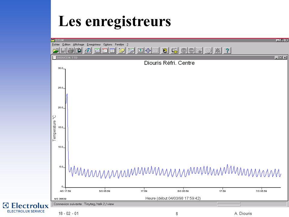 4/2/2017 Les enregistreurs 18 - 02 - 01 A. Diouris