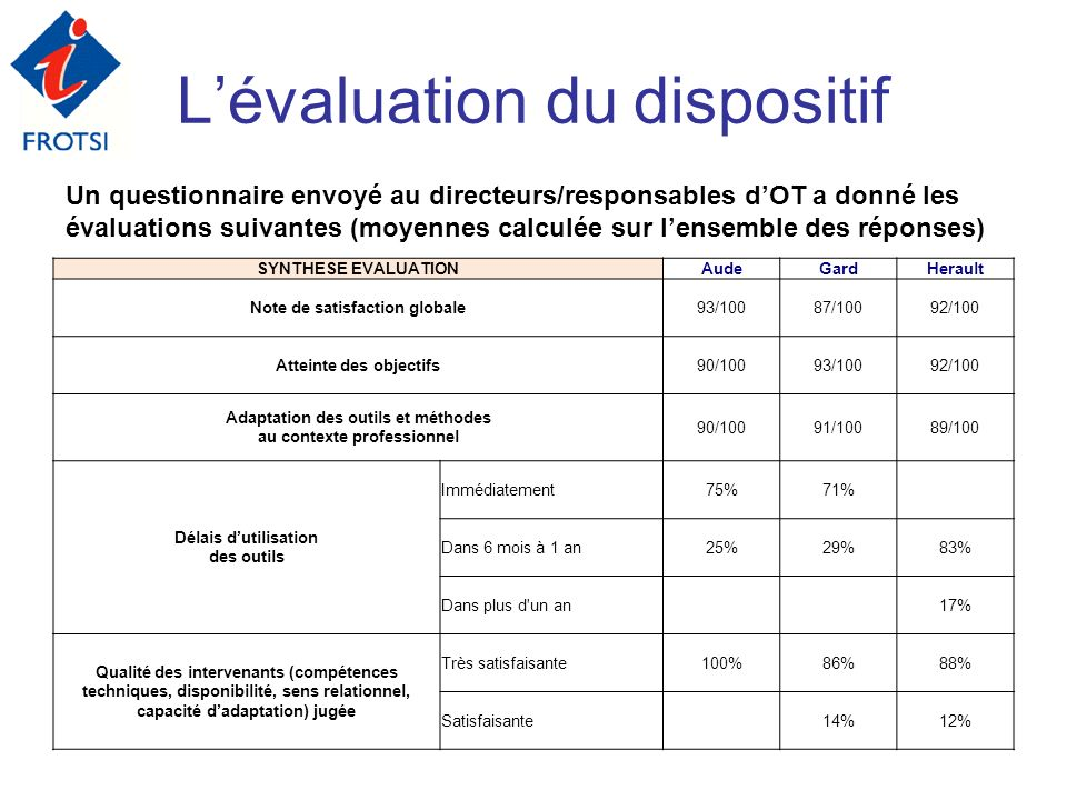 L'évaluation du dispositif