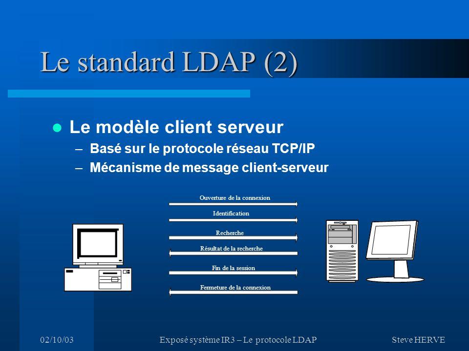 Le standard LDAP (2) Le modèle client serveur