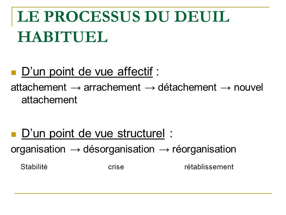 LE PROCESSUS DU DEUIL HABITUEL