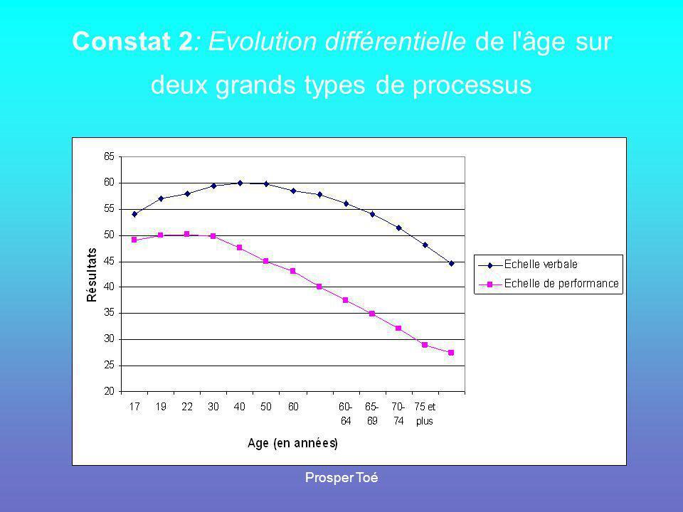 Constat 2: Evolution différentielle de l âge sur deux grands types de processus