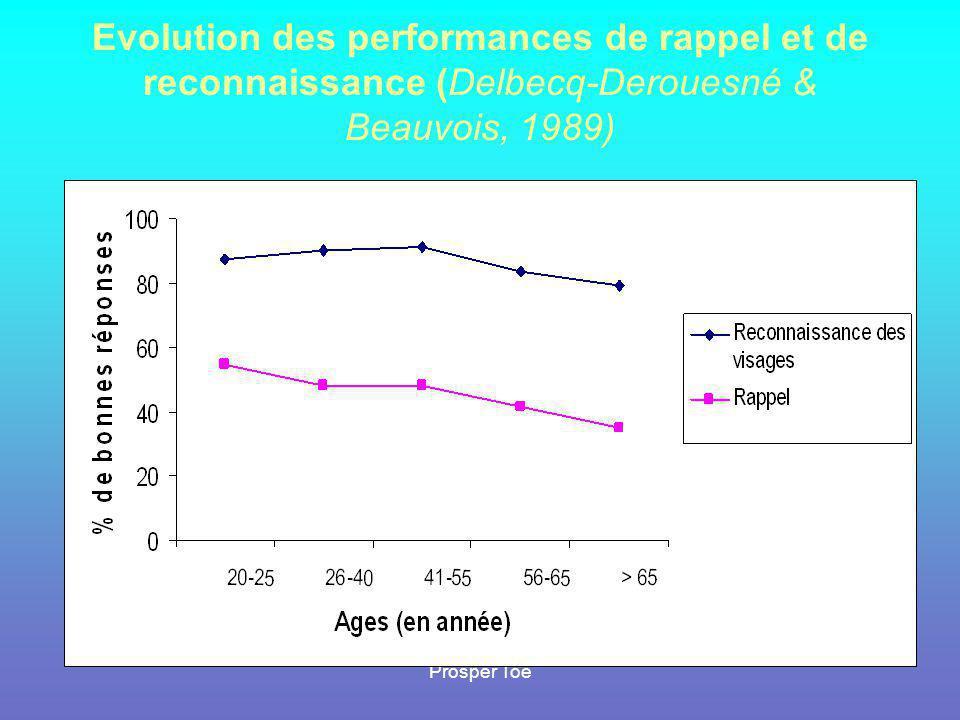 Evolution des performances de rappel et de reconnaissance (Delbecq-Derouesné & Beauvois, 1989)
