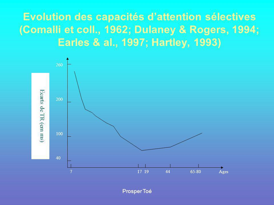 Evolution des capacités d'attention sélectives (Comalli et coll
