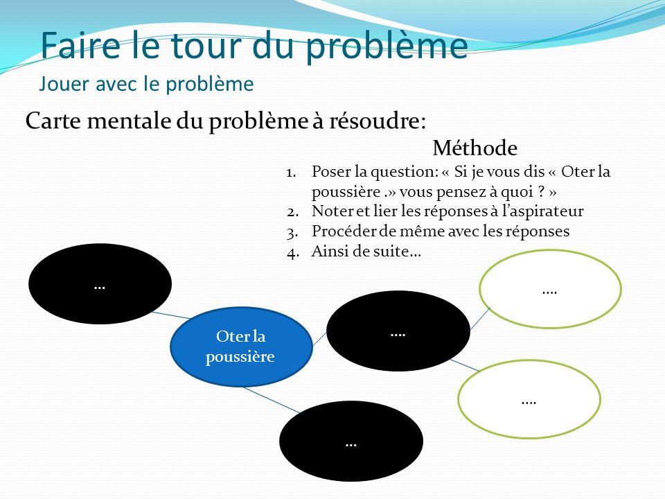 Faire le tour du problème Jouer avec le problème