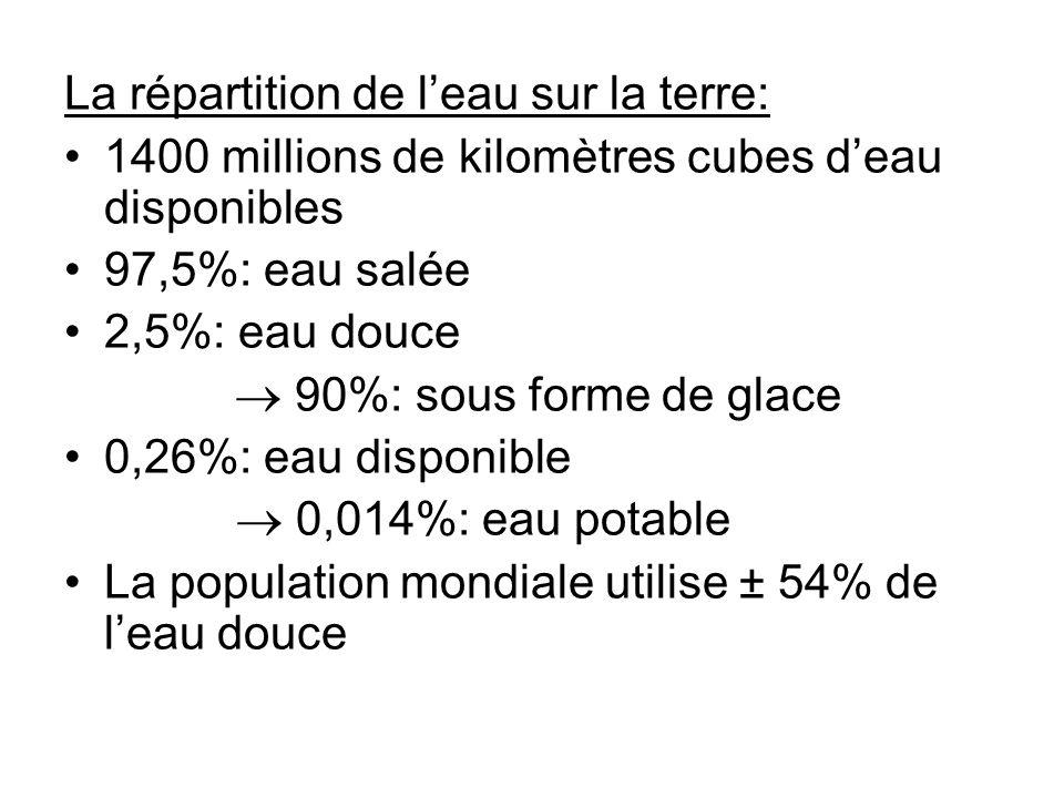 La répartition de l'eau sur la terre: