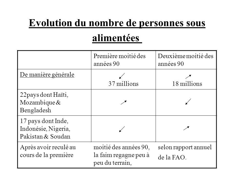 Evolution du nombre de personnes sous alimentées