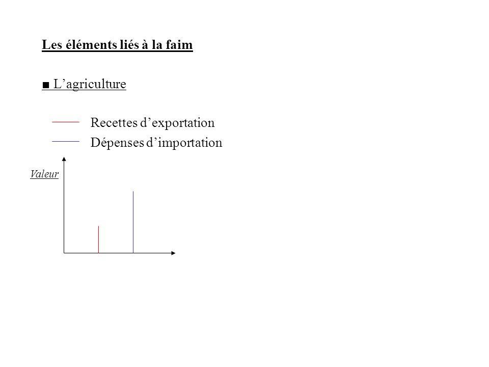 Les éléments liés à la faim ■ L'agriculture Recettes d'exportation