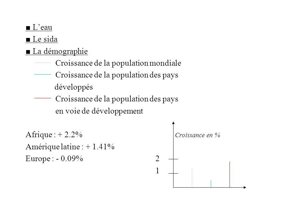 ■ L'eau ■ Le sida. ■ La démographie. Croissance de la population mondiale. Croissance de la population des pays.