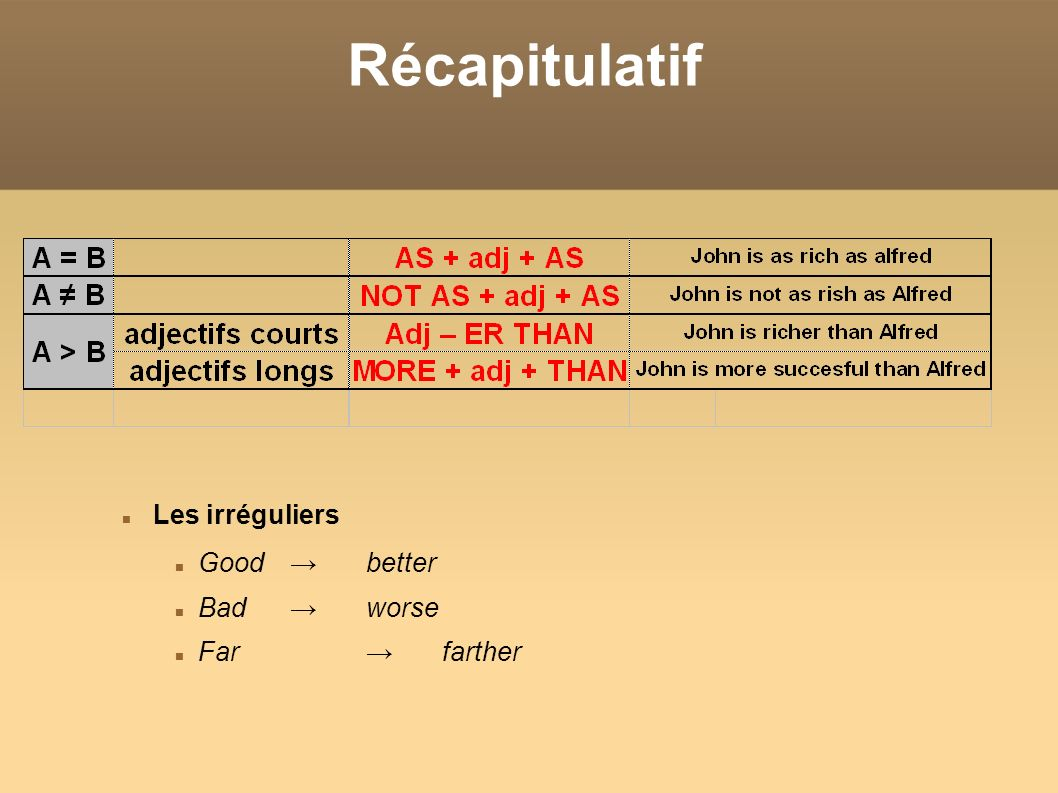 Récapitulatif Les irréguliers Good → better Bad → worse Far → farther